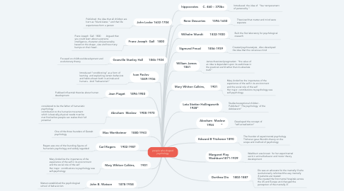 Mind Map: people who shaped psychology