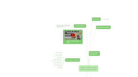 Mind Map: Palestra: Gerenciamento de Riscos Operacionais.