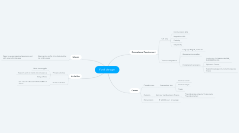 Mind Map: Fund Manager