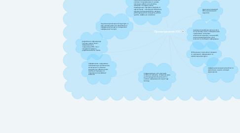 Mind Map: Проектування ІОС