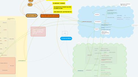 Mind Map: E- EVALUACIÓN