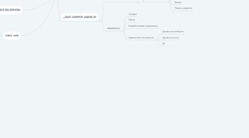 Mind Map: MOVIMIENTO MAKER. EL ORIGEN.