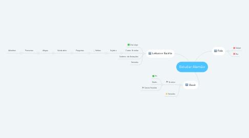 Mind Map: Estudar Alemão