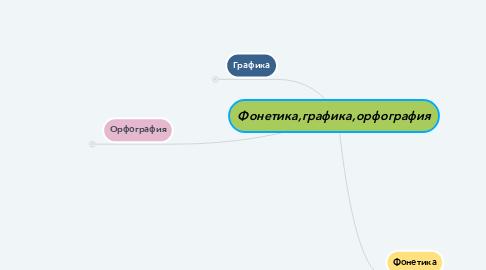 Mind Map: Фонетика,графика,орфография