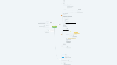 Mind Map: SensoRehab          точки контакта