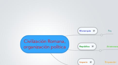 Mind Map: Civilización Romana, organización política