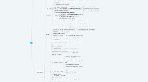 Mind Map: CTN