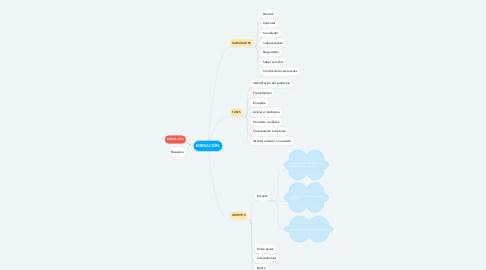 Mind Map: MEDIACIÓN