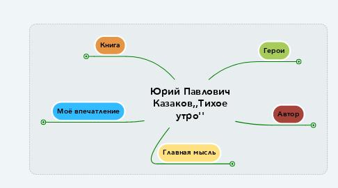 Mind Map: Морфемика Словообразование Орфография