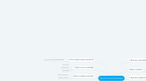 Mind Map: Cópia do Gestão Estratégica