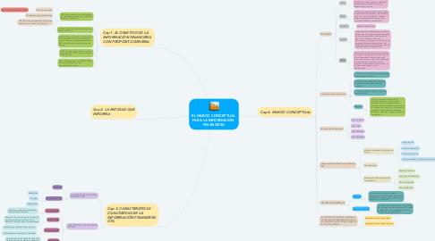 Mind Map: EL MARCO CONCEPTUAL  PARA LA INFORMACIÓN  FINANCIERA