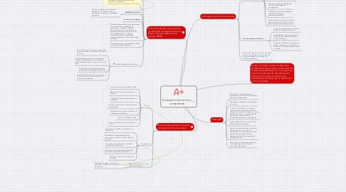 Mind Map: Evaluación formativa y compartida