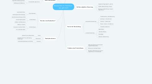 Mind Map: Beobachten im Praktikum - wie geht das?