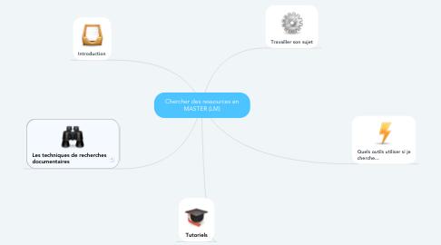 Mind Map: Chercher des ressources en MASTER (LM)