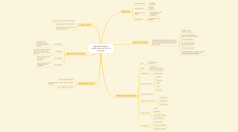 Mind Map: Identidad digital: ¿quién quieres ser en internet?