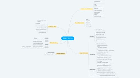 Mind Map: Antenas