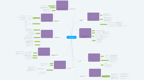 Mind Map: Teaching, Learning and Development