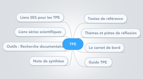 Mind Map: TPE
