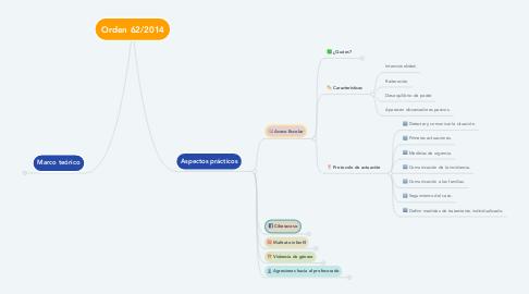 Mind Map: Orden 62/2014