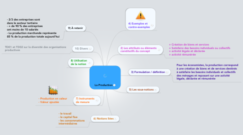 Mind Map: La Production