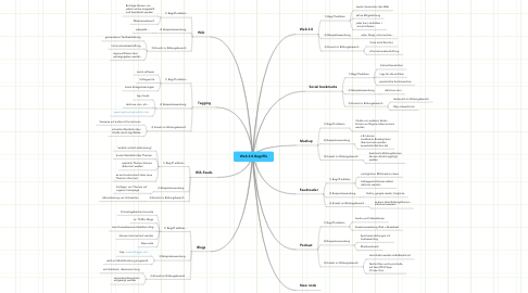 Mind Map: Web 2.0-Begriffe