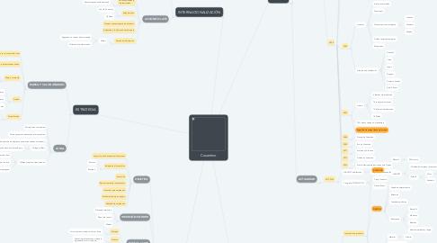 Mind Map: Cosentino