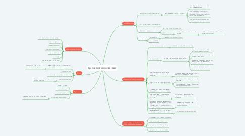 Mind Map: Synthèse montre connectée crossfit