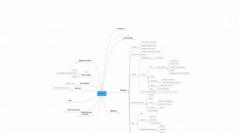 Mind Map: SIEEC-PE
