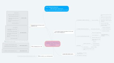 Mind Map: FORMACIÓ I ORIENTACIÓ LABORAL (FOL) ALS CICLES FORMATIUS