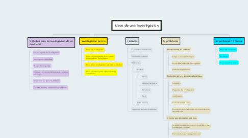 Mind Map: Ideas de una Investigacion