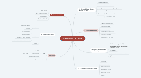 Mind Map: Fire Response C&C Tunnel