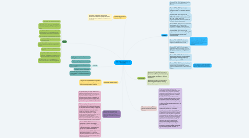 Mind Map: BIBLIOTECA NACIONAL DE COLOMBIA