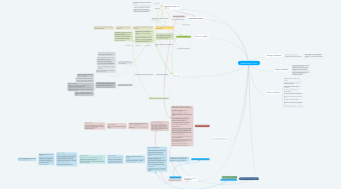 Mind Map: Контент-план Art People