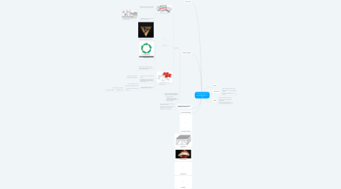 Mind Map: Design Science: Choosing an Appropriate Methodology for Research in BIM