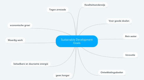 Mind Map: Sustainable Development Goals