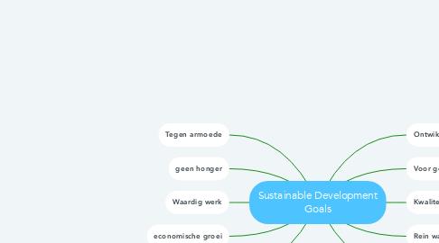 Mind Map: Sustainable Development Goals