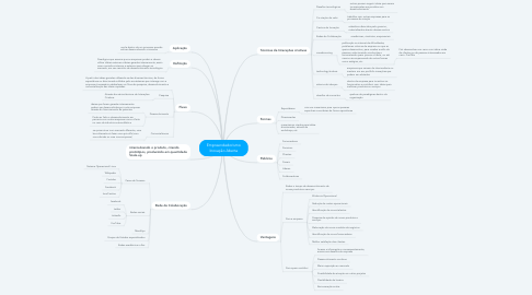 Mind Map: Empreendedorismo Inovação Aberta