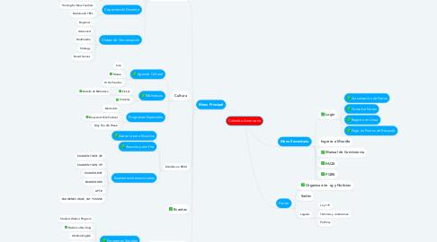 Mind Map: Colombo Americano