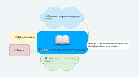 Mind Map: El circuito de la comunicación
