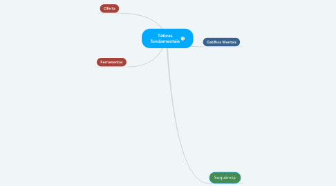 Mind Map: Táticas fundamentais