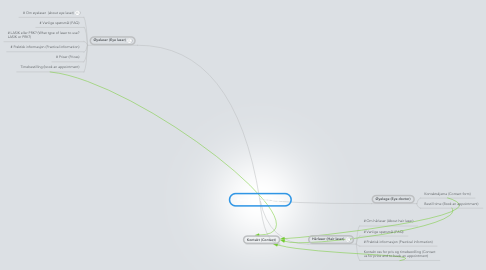 Mind Map: Forsiden (home page)