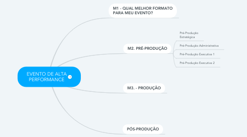 Mind Map: EVENTO DE ALTA PERFORMANCE