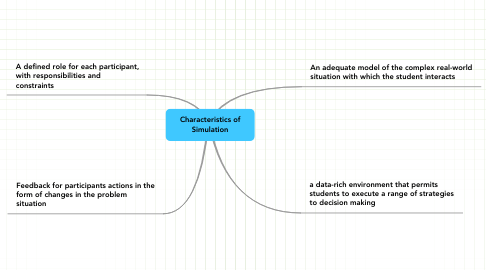 Mind Map: Characteristics of Simulation