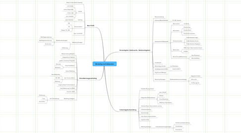 Mind Map: Marketing nach Güterarten