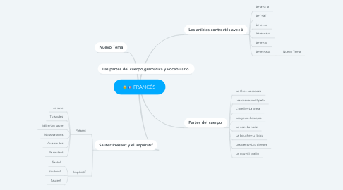 Mind Map: FRANCÉS