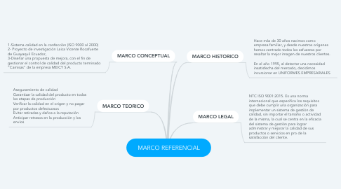Mind Map: MARCO REFERENCIAL
