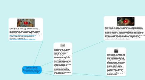 Mind Map: MODELO SAMR:  Descubriendo los seres  vivos con tecnología.