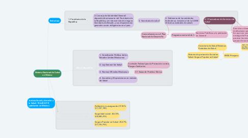 Mind Map: Sistema Nacional de Salud en México