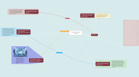 Mind Map: Cosmetic Testing on Animals