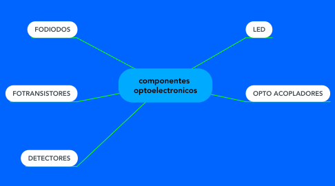 Mind Map: componentes  optoelectronicos
